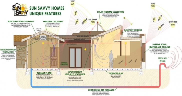 Awesome House Plan Home Plans For A Passive Solar Earth Sheltered Home Solar Designed Home Plans Pic