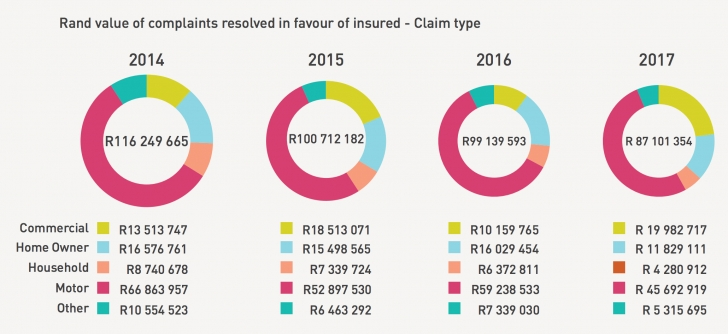 Classy These Are The Most Complained-About Insurance Companies In South Africa Best House Insurance In South Africa Pic